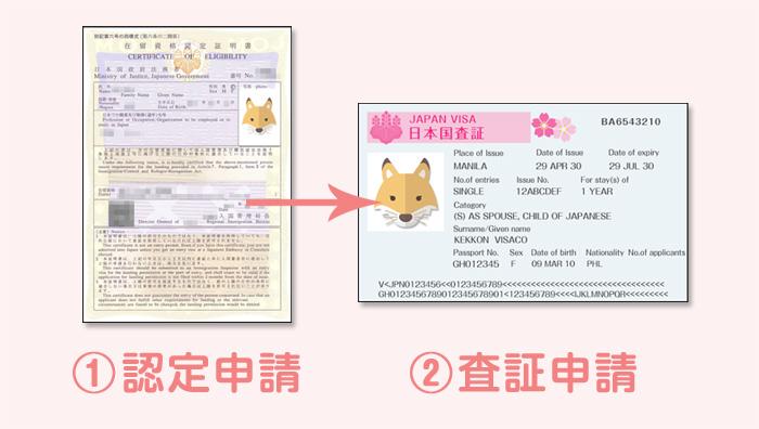 認定申請と査証申請