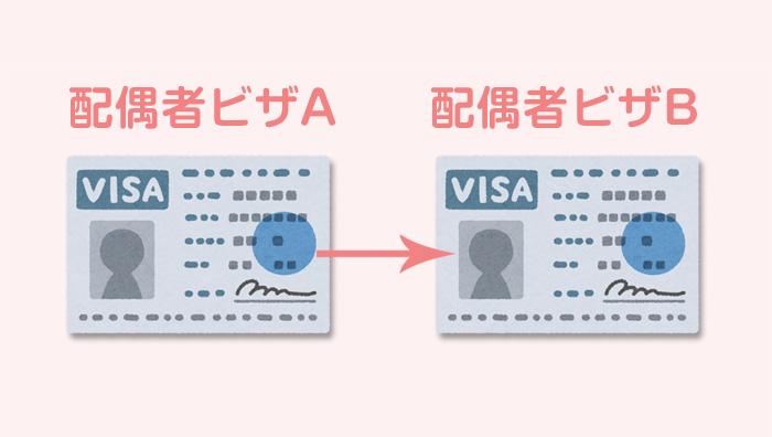 再婚時の配偶者ビザ申請のイメージ