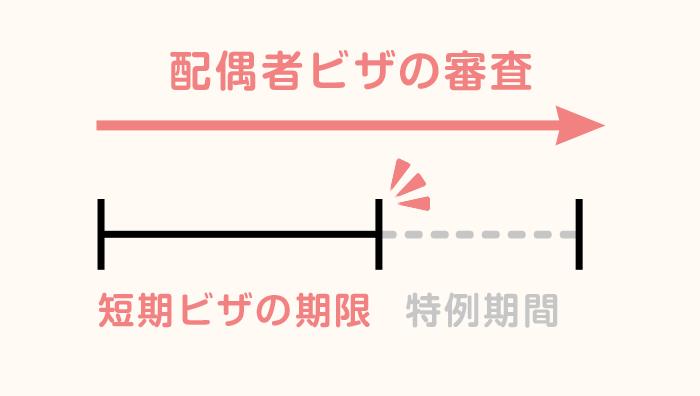 配偶者ビザ申請における特例期間