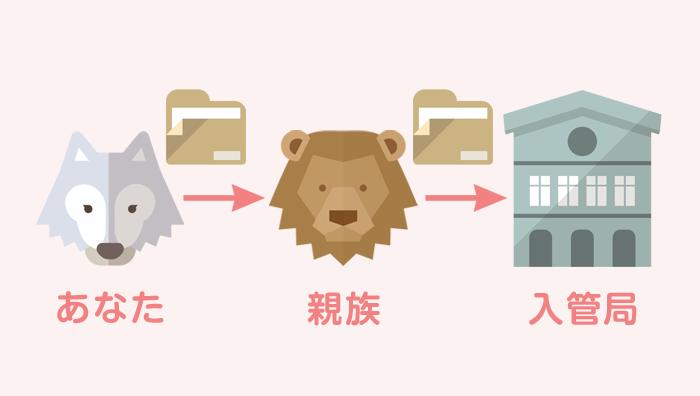 海外在住の夫婦が日本の親族を経由して結婚ビザを申請