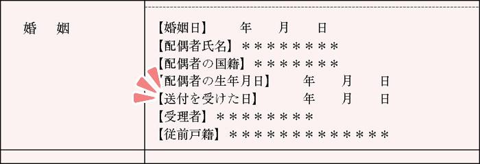 結婚ビザ申請における送付を受けた日・受理者・従前戸籍