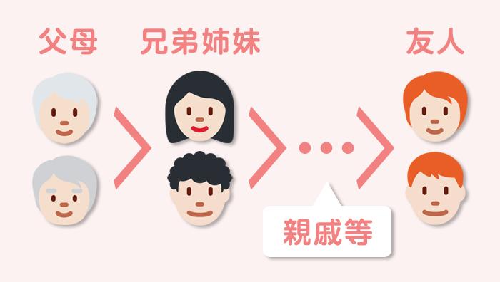 配偶者ビザ申請で親族や友人に身元保証人を依頼する際の優先順位