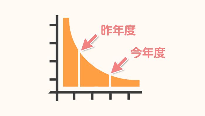 前回の配偶者ビザ申請時から収入が下がったことを示すグラフ