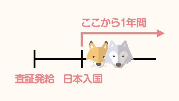 日本に入国してから在留期間のカウントが始まる