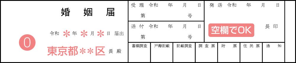 婚姻届の届出年月日と役所の名称