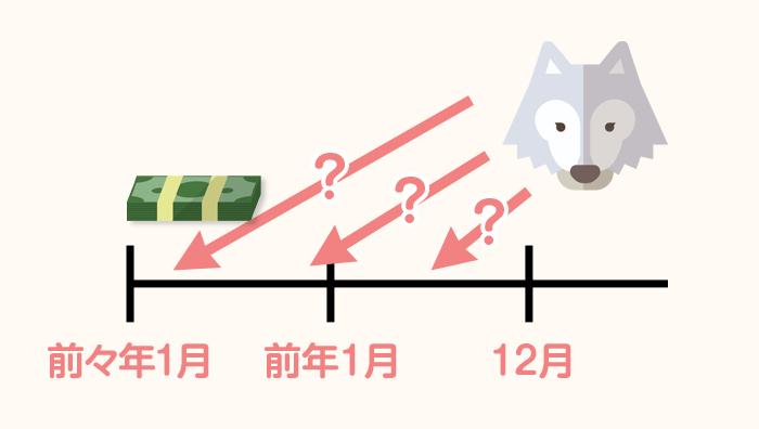日本国内で給与を受け取り始めた時期を要確認
