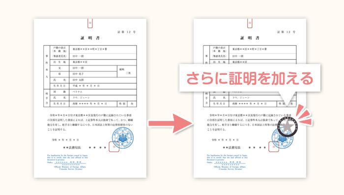 婚姻要件具備証明書の領事認証