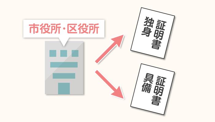 市区町村発行の独身証明書・婚姻要件具備証明書