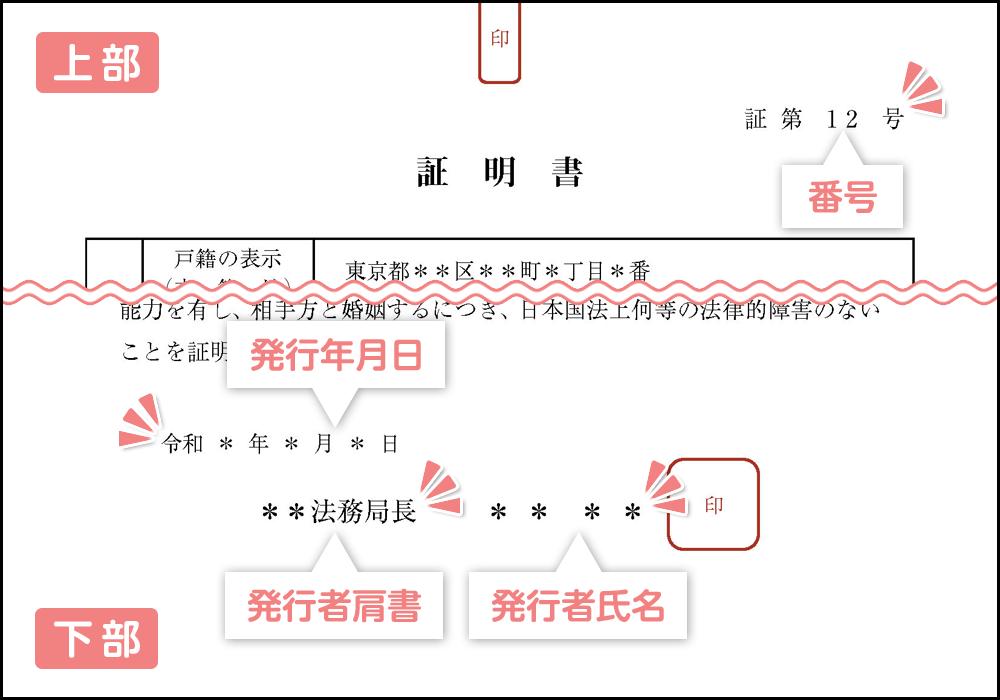 婚姻要件具備証明書の発行者等の情報