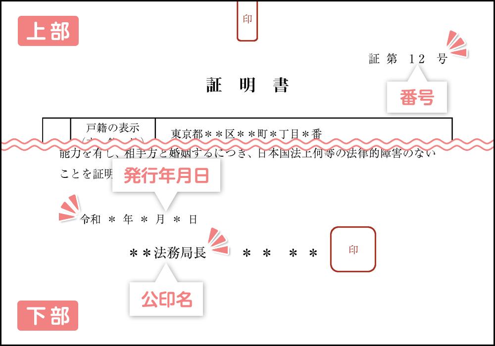 婚姻要件具備証明書の公印名等の情報