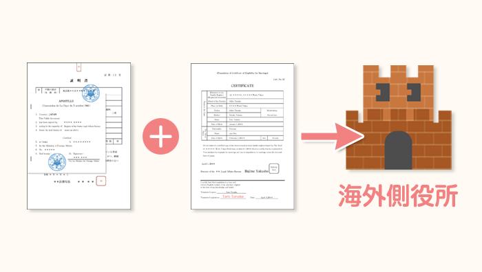 婚姻要件具備証明書と翻訳文の提出