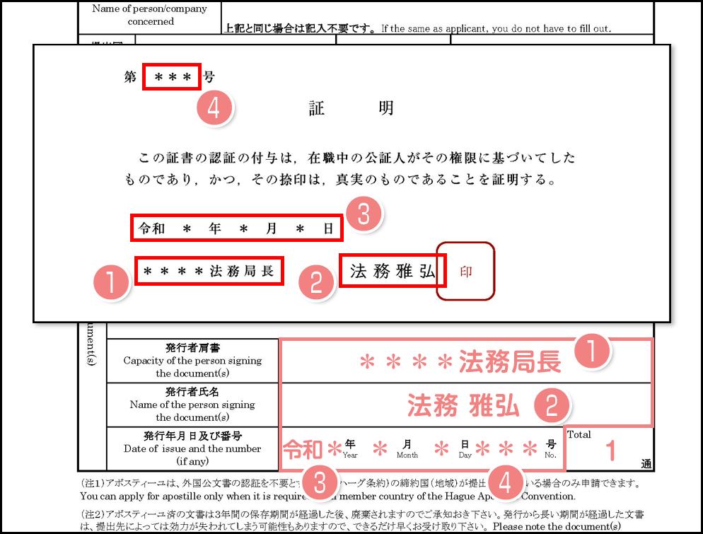 アポスティーユ申請書と公証人押印証明