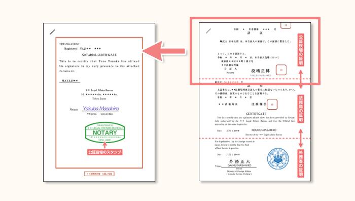 Notarial Certificateとは