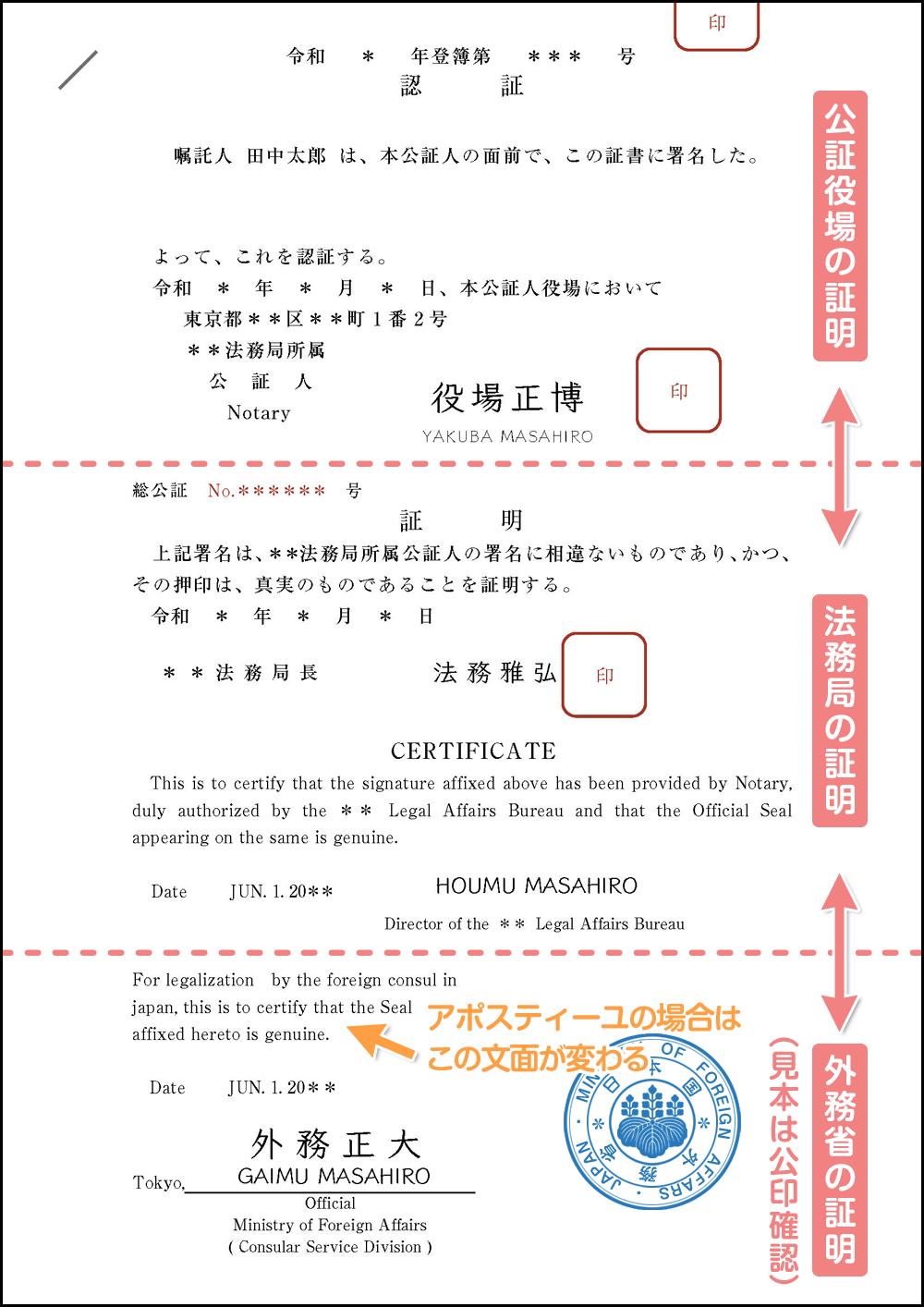 公証役場・法務局・外務省の証明印