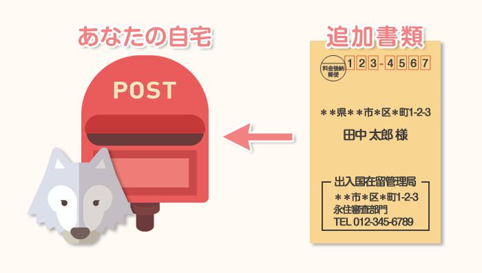 追加書類(資料提出通知書)はポストに投函される